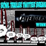 Super Bowl 2012 Twitter Sentiment tracking